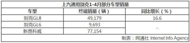 资讯生活别克品牌1-4月销量破36万 高配车型占比提高